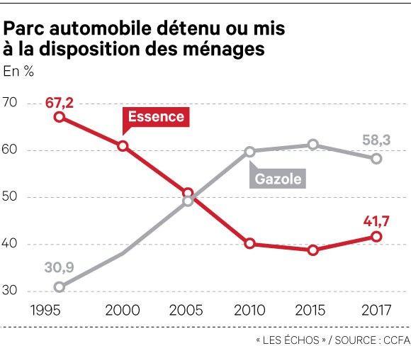 La part du diesel dans le parc automobile des ménages a baissé pour la première fois l'an dernier.