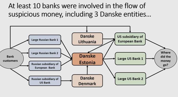 Un schéma du système de blanchiment autour de Danske, selon Howard Wilkinson.