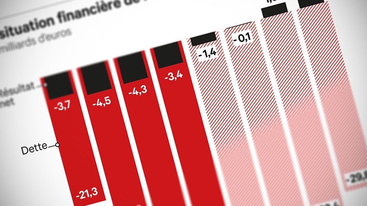 Le régime d'assurance-chômage s'apprête à tourner la page de la crise de 2008.