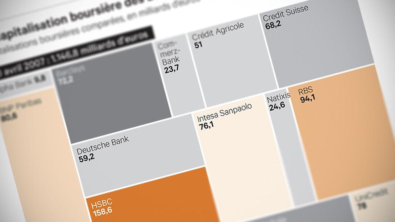 Dix années qui ont bouleversé la hiérarchie des grandes banques de la planète