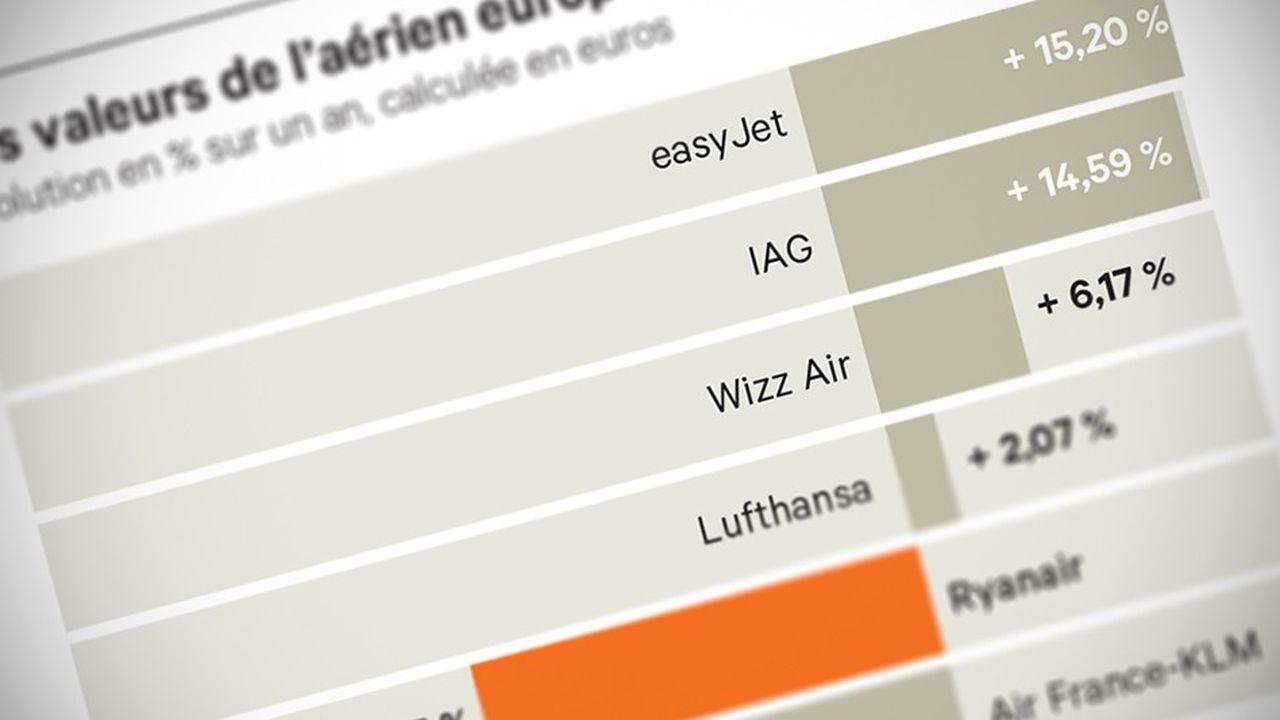Ryanair: Air du temps