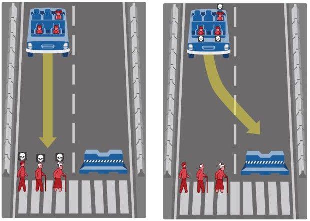 Dans cette situation, l'internaute doit choisir entre le scénario de gauche et de droite: soit sauver les passagers (trois enfants), soit sauver les piétons (un homme et deux personnes âgées).