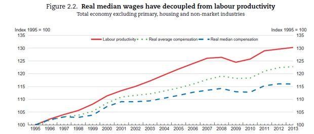 Les salaires ne suivent pas la productivité
