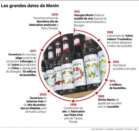Monin a fait grandir sa « niche » premium bien au-delà du sirop à l'eau à la française, vers tous les types de boisson (vin, cocktail, café, lait).