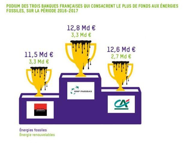 Le podium des banques françaises, selon l'ONG