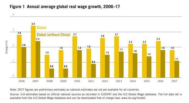 L'évolution moyenne des hausses salariales depuis 2006