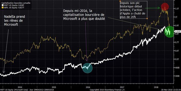Comment Microsoft a réussi à reprendre (brièvement) sa couronne en Bourse