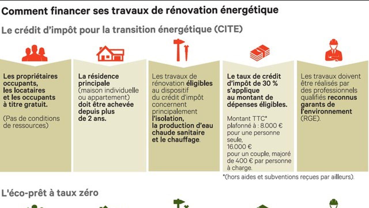 rénovation énergétique appartement