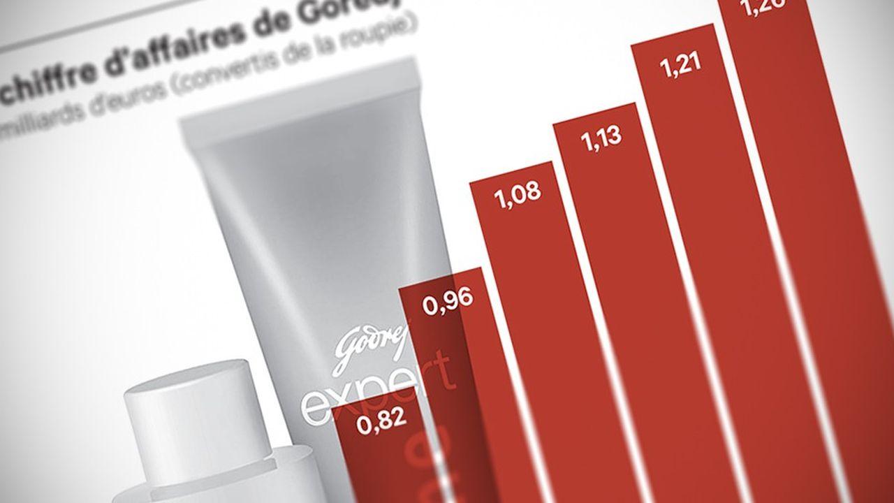 Qu'il s'agisse de savons, de cosmétiques ou produits insecticides, 1,1 milliard de consommateurs dans le monde utilisent un produit Godrej.