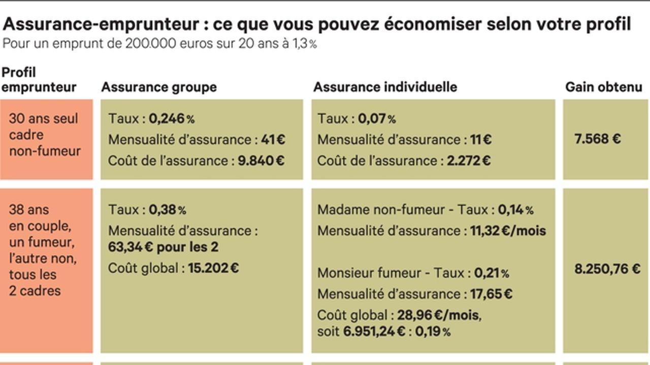 Credit Immobilier Les Points Clefs Sur Lesquels Negocier