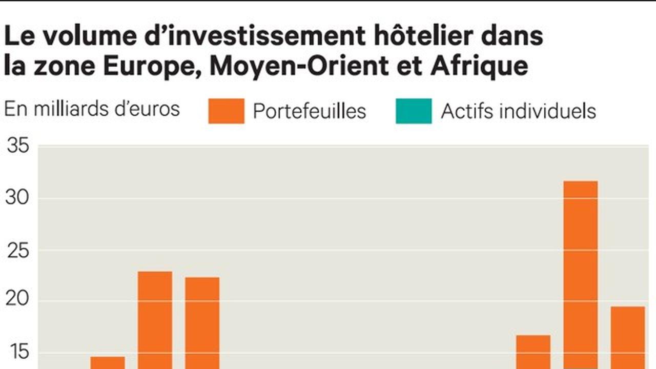 investissement immobilier hotelier