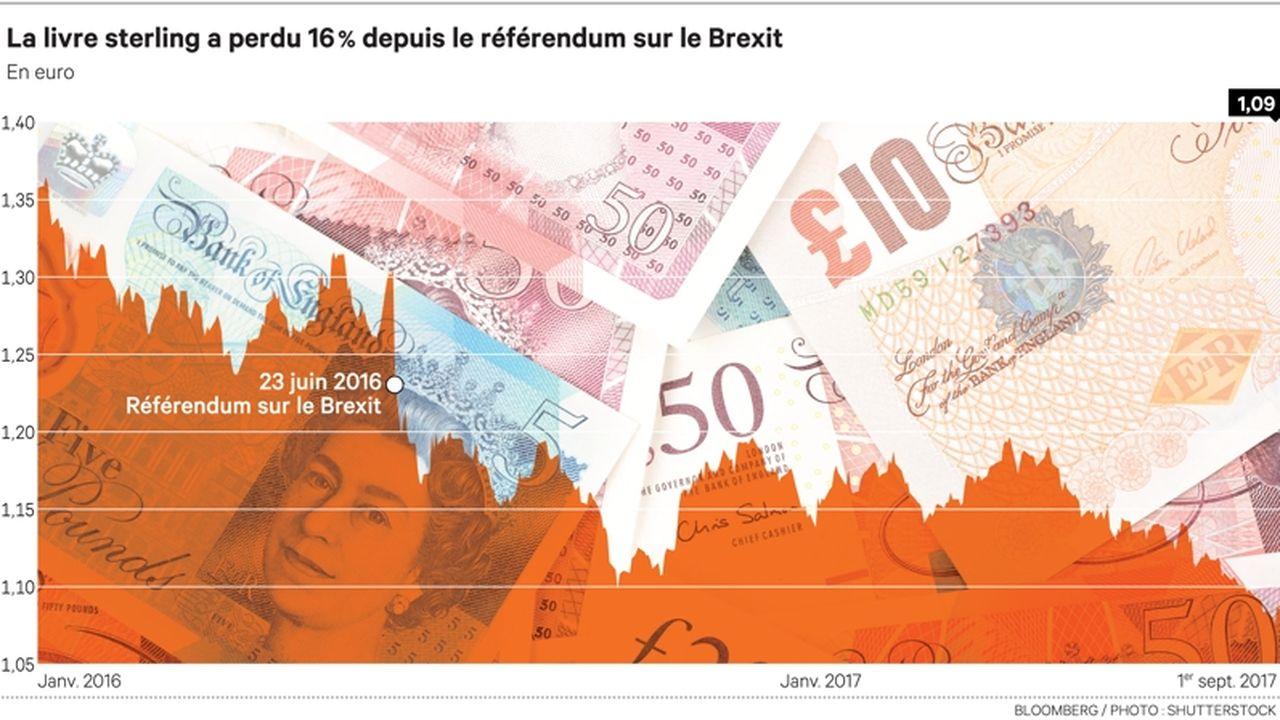 Le Brexit Patine Et Rapproche La Livre De La Parite Avec L