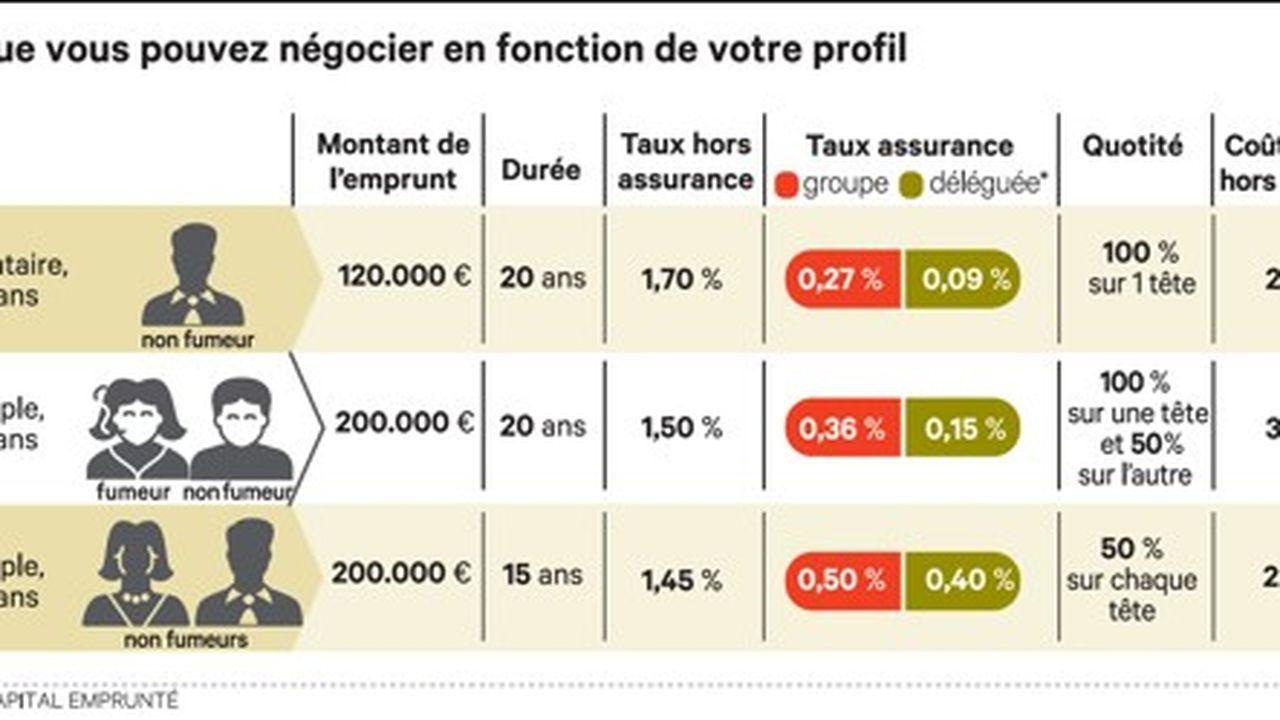 Mode D Emploi Pour Renegocier Votre Assurance Emprunteur Les Echos