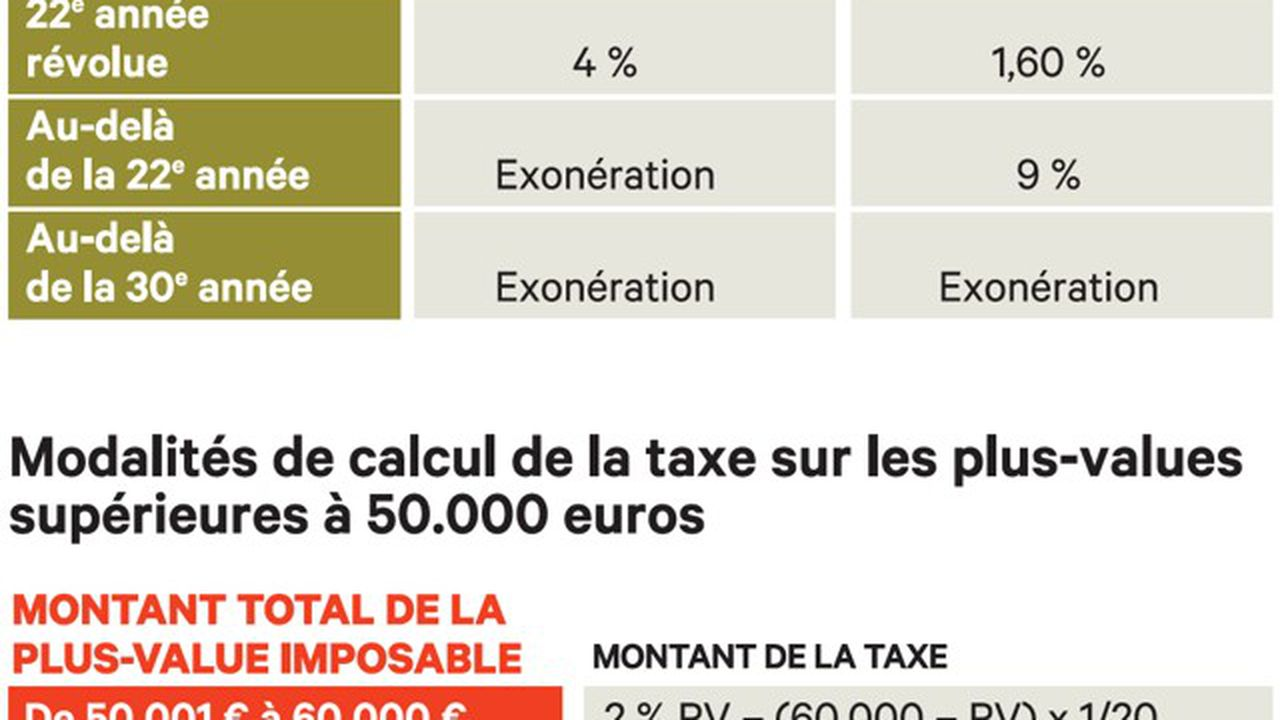 Le Calcul Des Plus Values Immobilieres Les Echos