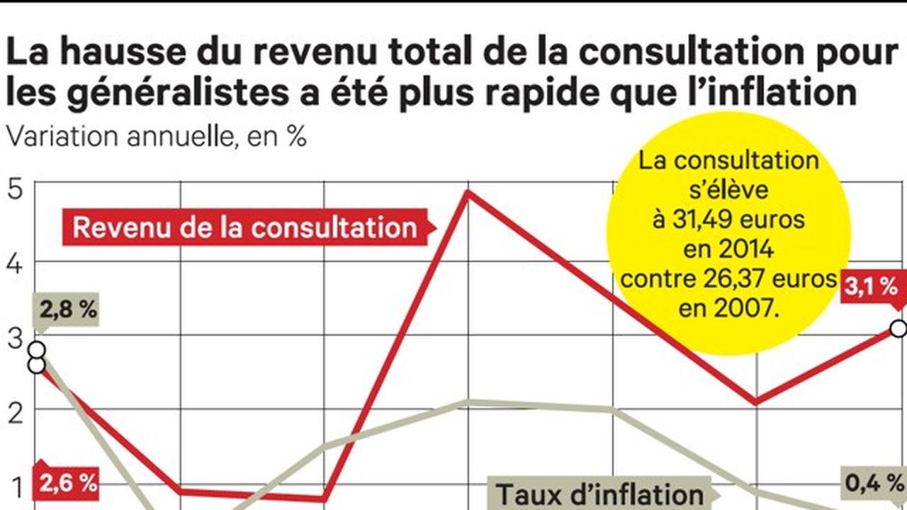 La Remuneration Des Medecins Generalistes Continue D Augmenter Les