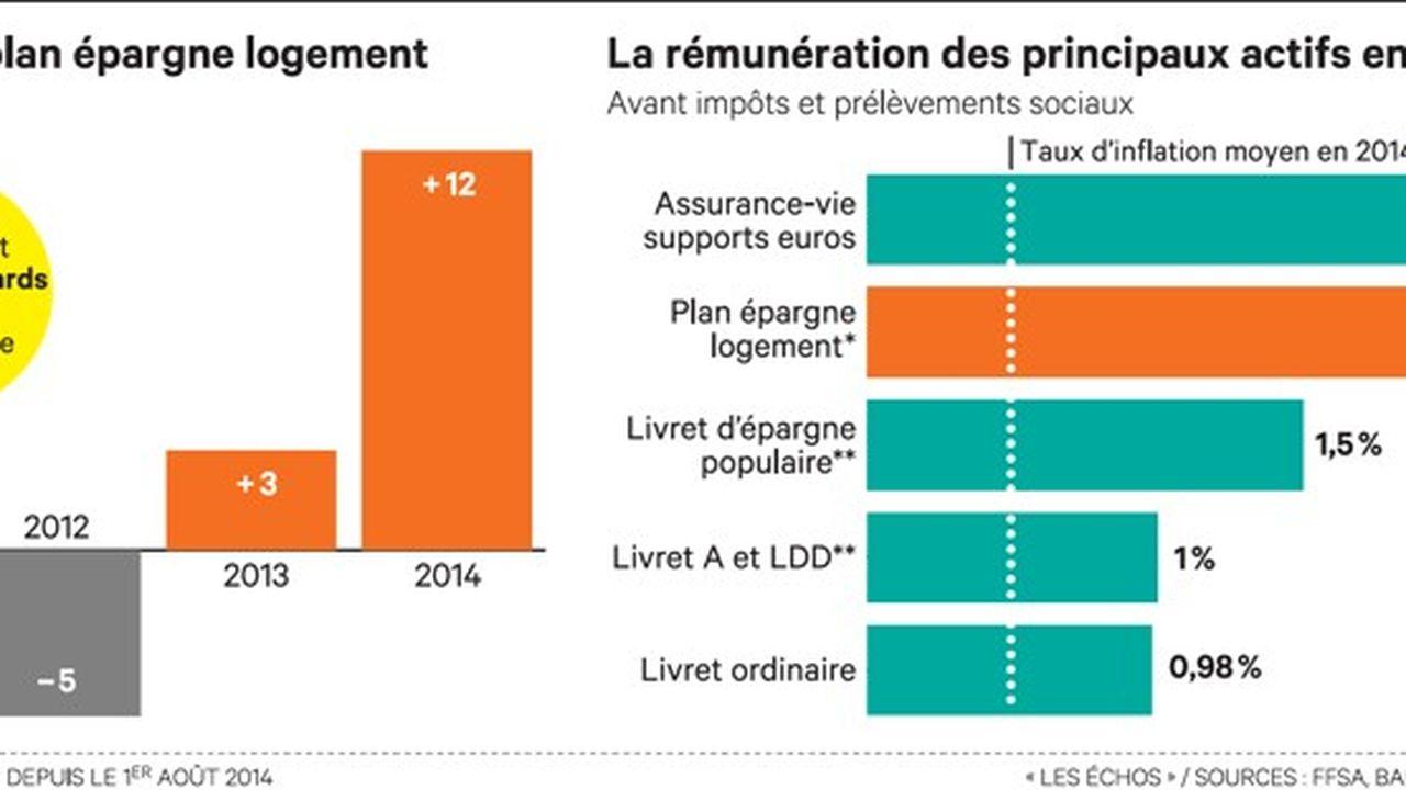 Ruee Sur Le Plan Epargne Logement Avant La Baisse De Sa Remuneration