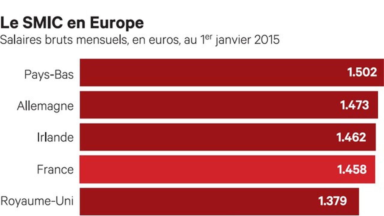 France Salaire Minimum