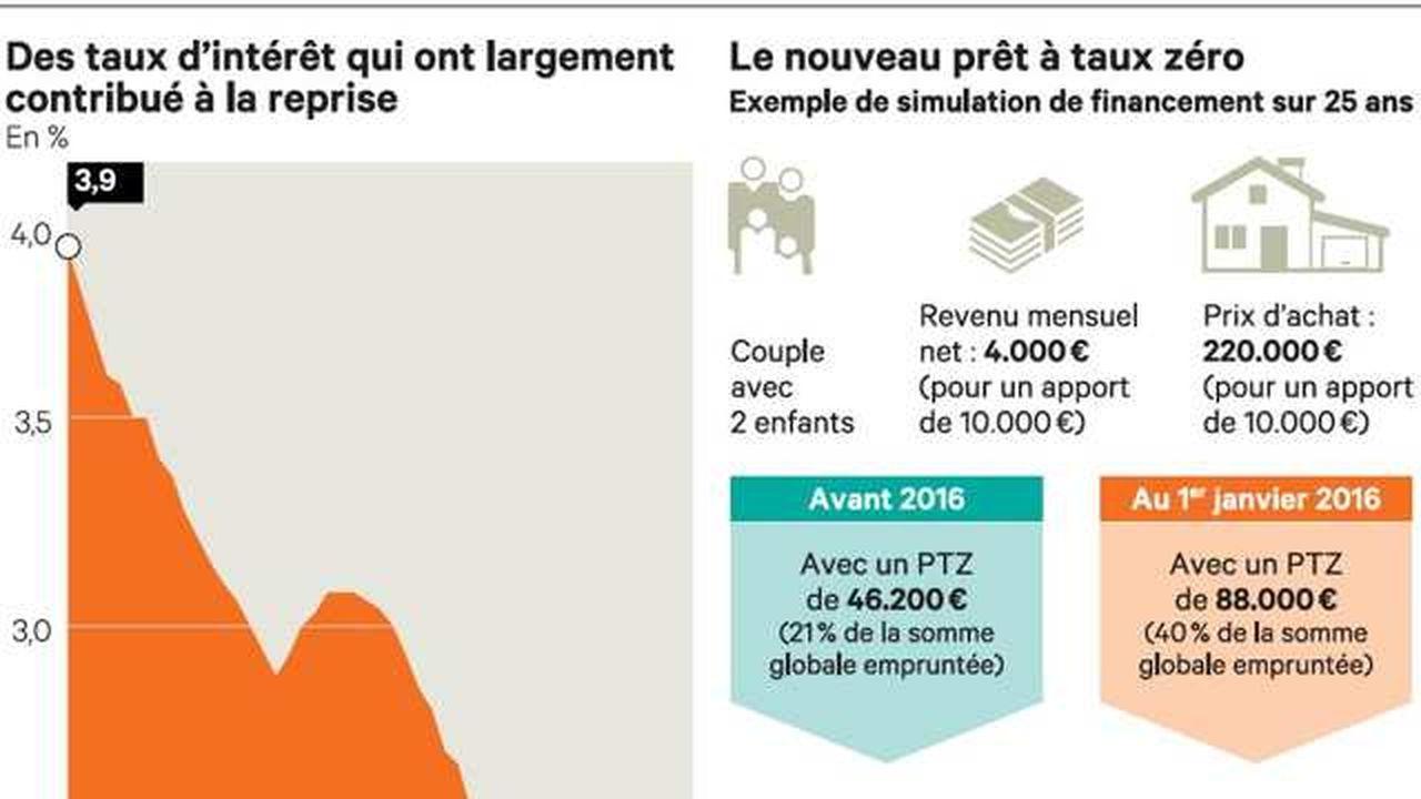 Immobilier Comment Emprunter Au Meilleur Cout En 2016 Les Echos