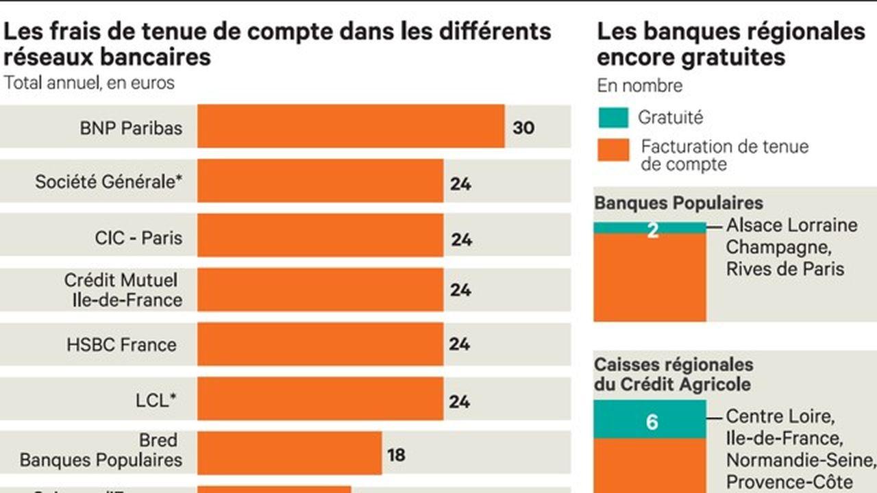 Tarifs Les Banques Peinent A Instaurer Des Frais De Tenue De