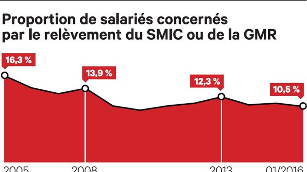 La Proportion De Salaries Au Smic Baisse Legerement Les Echos