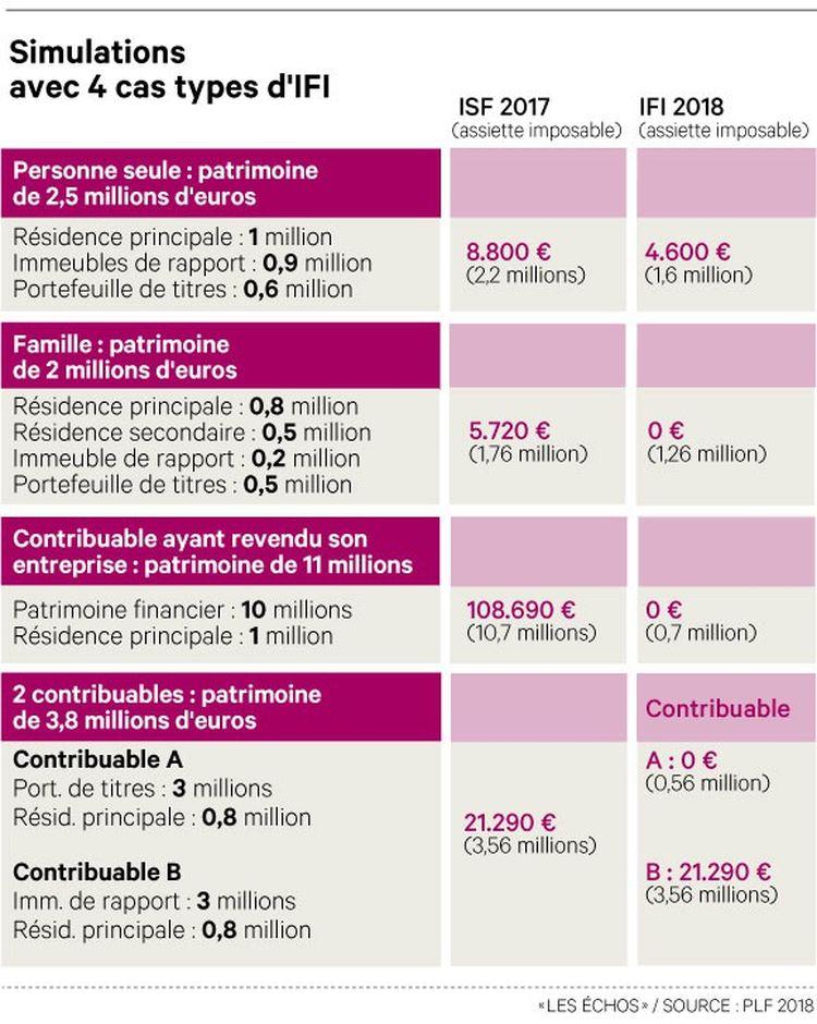 Ifi Le Nouvel Isf Version Macron Les Echos