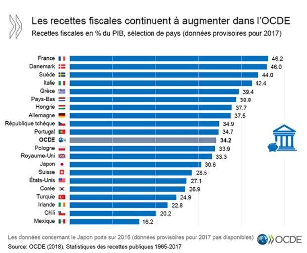 La France détrône le Danemark comme pays ayant la pression fiscale la plus lourde au monde.