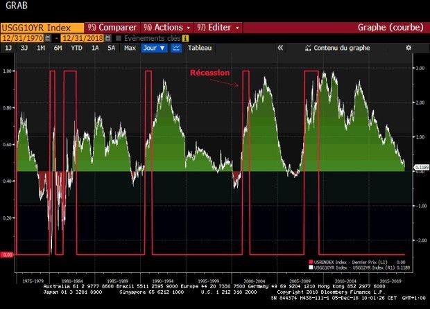 Une inversion de la courbe des taux entre le 2 ans et le 10 ans a toujours précédé les périodes de récession aux Etats-Unis.