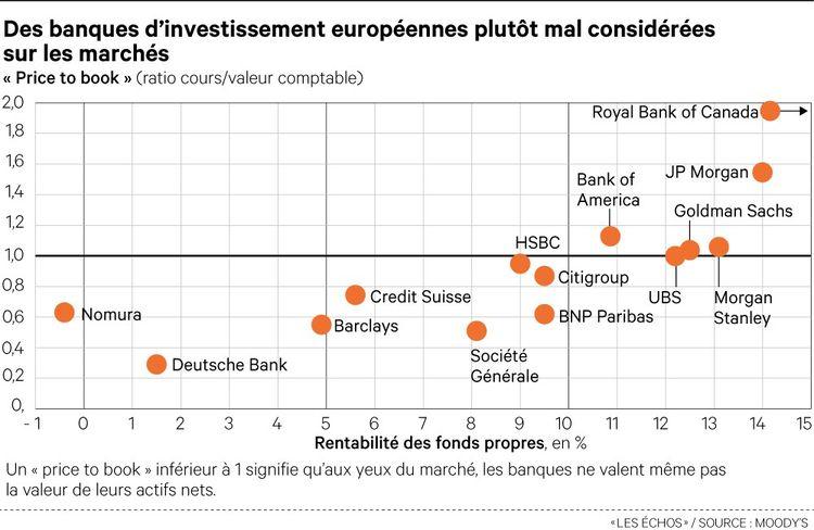 datation bancaire d'investissement