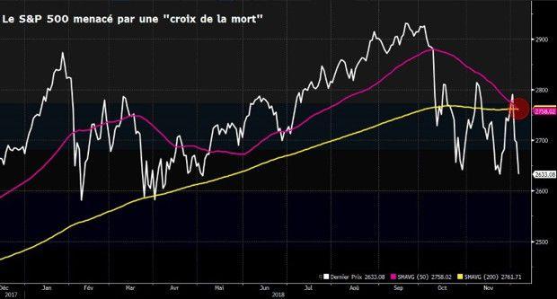 Le S & P 500 en blanc, sa moyenne mobile à 50 jours en violet, sa moyenne mobile à 200 jours en jaune.