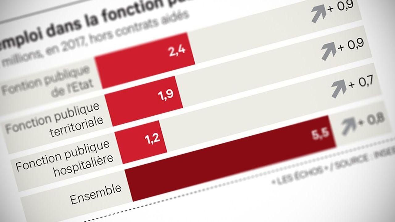 Hors contrats aidés, les effectifs de fonctionnaires ont «nettement» augmenté.