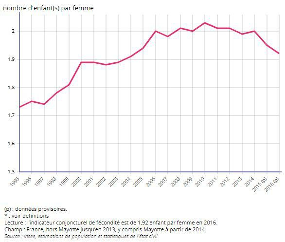 Indicateur conjoncturel de fécondité de 1995 à 2016