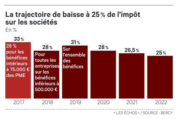 La trajectoire de baisse d'impôt sur les sociétés votée fin 2017