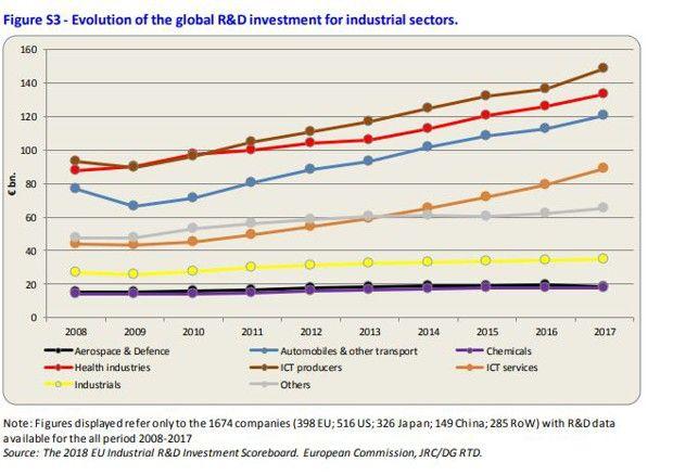 La high-tech et la santé sont les domaines qui concentrent le plus d'investissements en Recherche-Développement comparativement aux industries traditionnelles et à l'aérospatial où les Européens sont plus présents