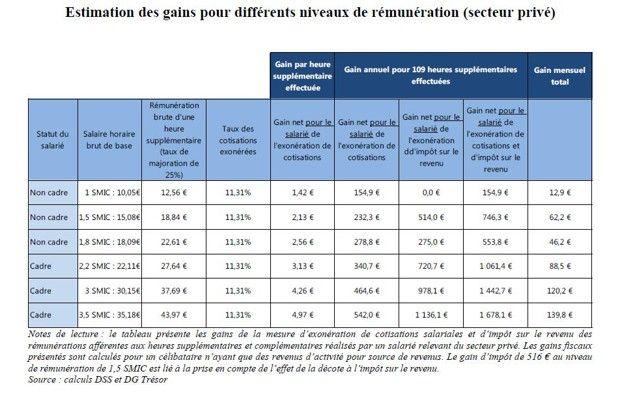 Source: Etude d'impact du projet de loiportant mesures d'urgence économiques et sociales.