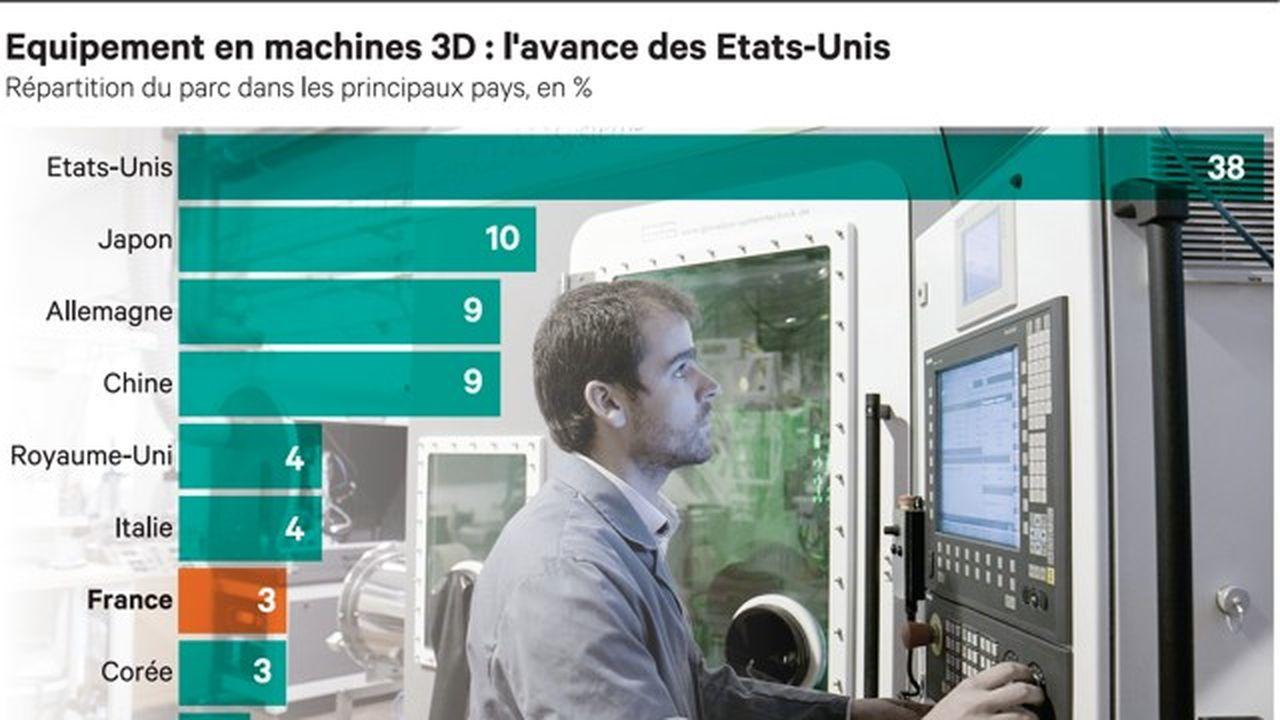 Entreprises et territoires face à la révolution de l'impression 3D