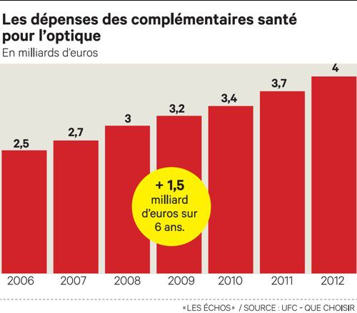 09335d1a53 Jean-Pierre Champion demande, lui, à l'association de consommateurs de  fournir à Krys « les dossiers des opticiens pris en défaut ».
