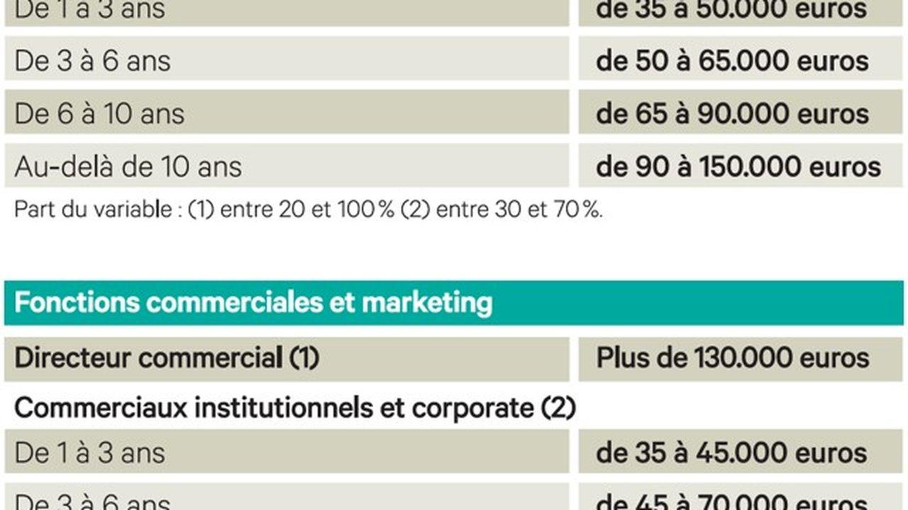 Fremissements En Cours Dans Les Recrutements Et Salaires En France