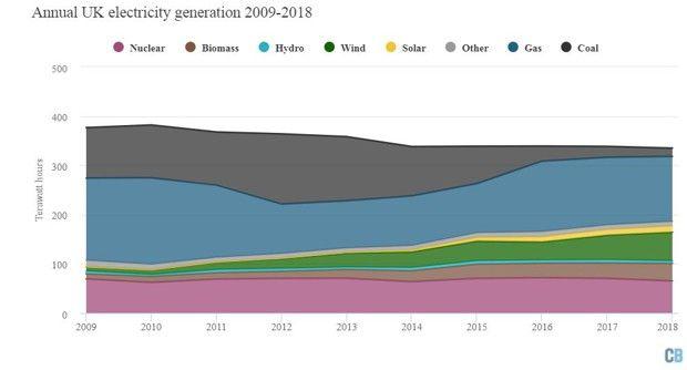 Le mix énergétique britannique entre2009 et2018.