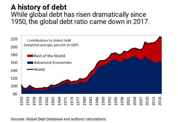 La dette publique et privée atteint des niveaux records dans le monde