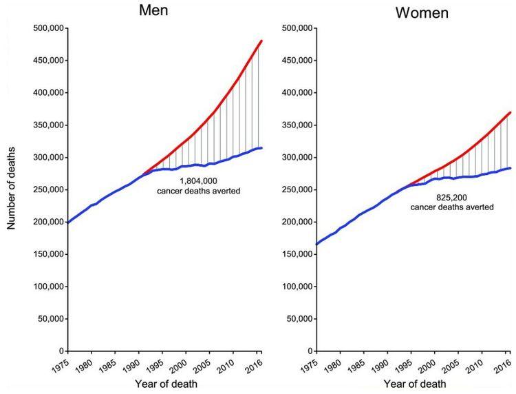 Nombre total de décès par cancer évités aux Etats-Unis de 1991 à 2016 chez les hommes et de 1992 à 2016 chez les femmes.