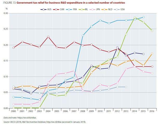 La part des avantages fiscaux dans le PIB en France, en Australie, au Japon, au Canada, aux Pays-Bas, en Irlande et aux Etats-Unis.
