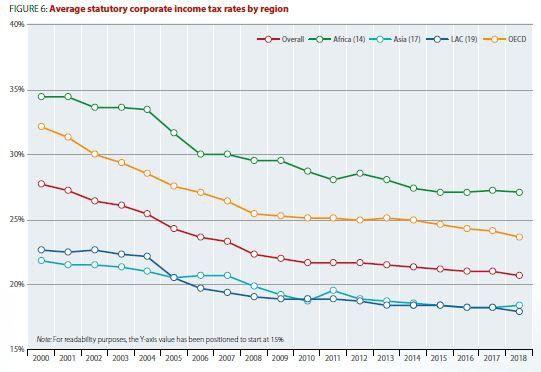 La baisse du taux d'impôt sur les sociétés dans différentes régions du monde.