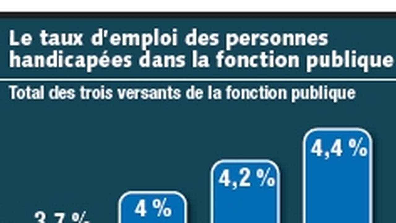 Handicapés La Fonction Publique Montre L Exemple Les Echos