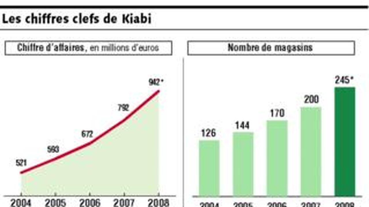 b49c4500454 Kiabi espère devenir en 2008 le numéro un français de l habillement ...