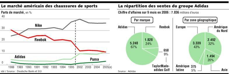 Adidas : l'intégration de Reebok reste délicate | Les Echos