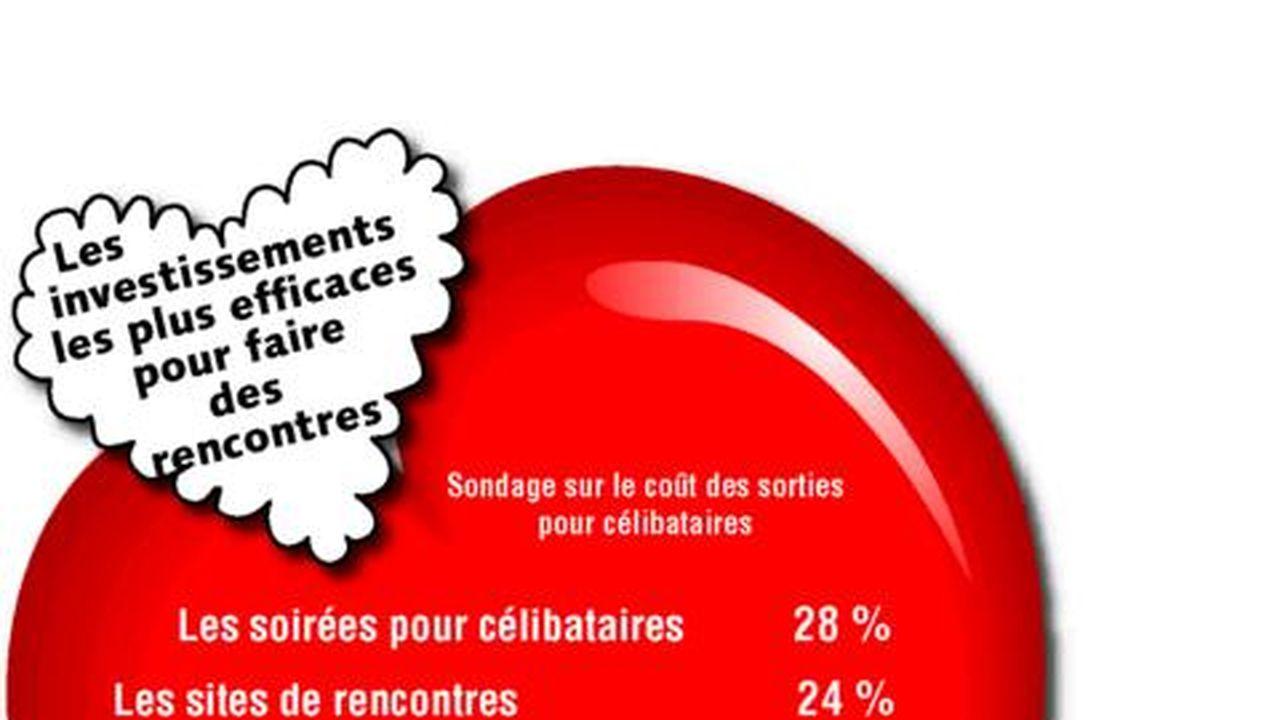 Même la SNCF et la restauration rapide ont fait mieux !