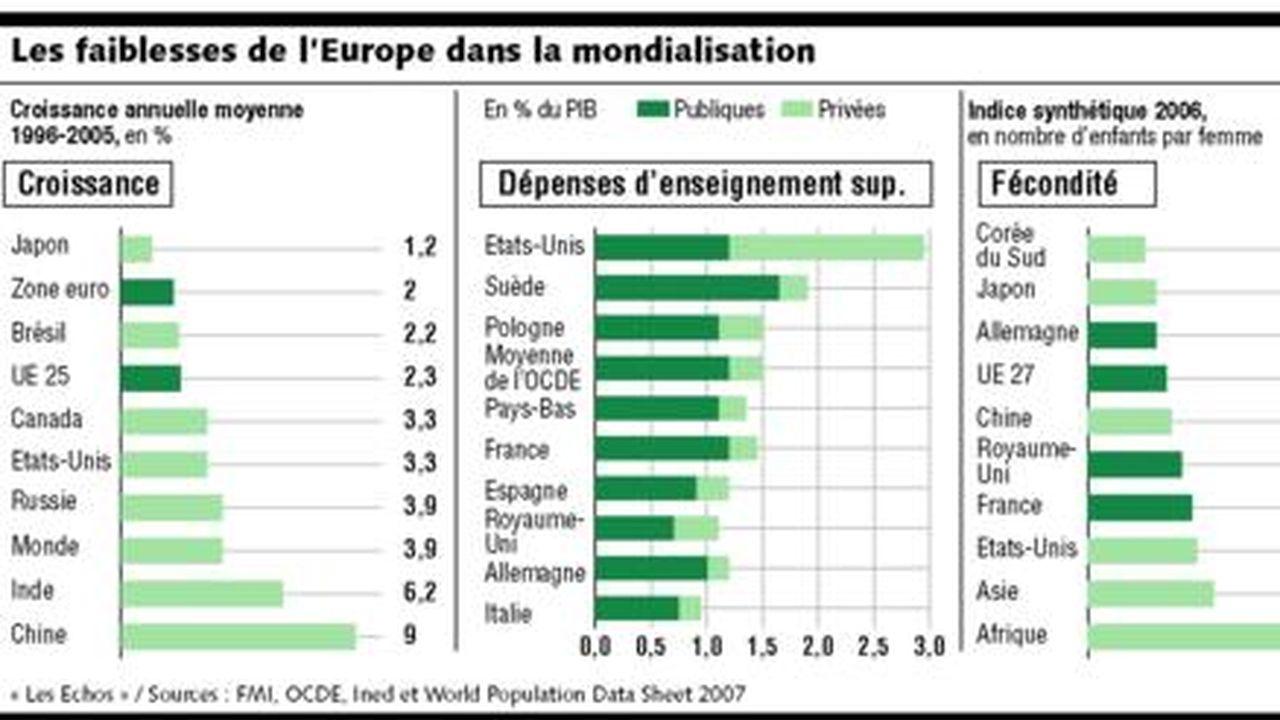 L Union Europeenne Affiche Toujours Des Faiblesses Face A La