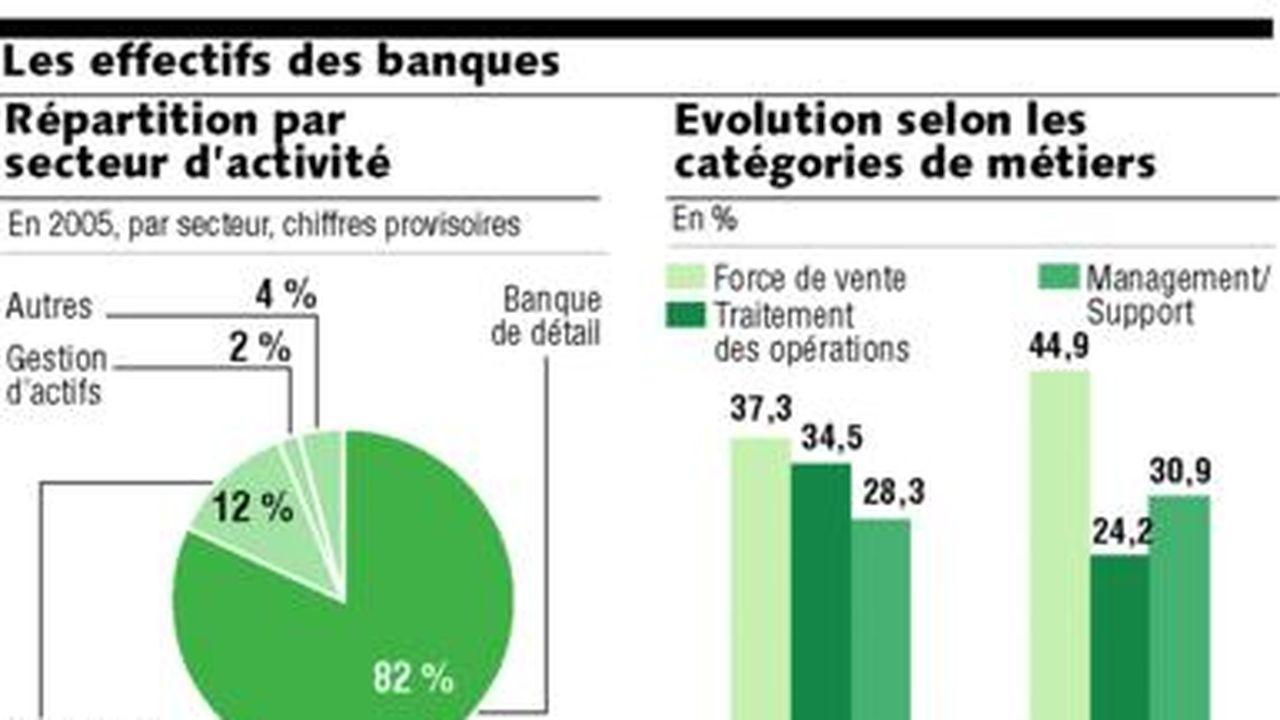 grande qualité grande sélection meilleurs prix Les banques freinent le turnover de leurs conseillers | Les ...