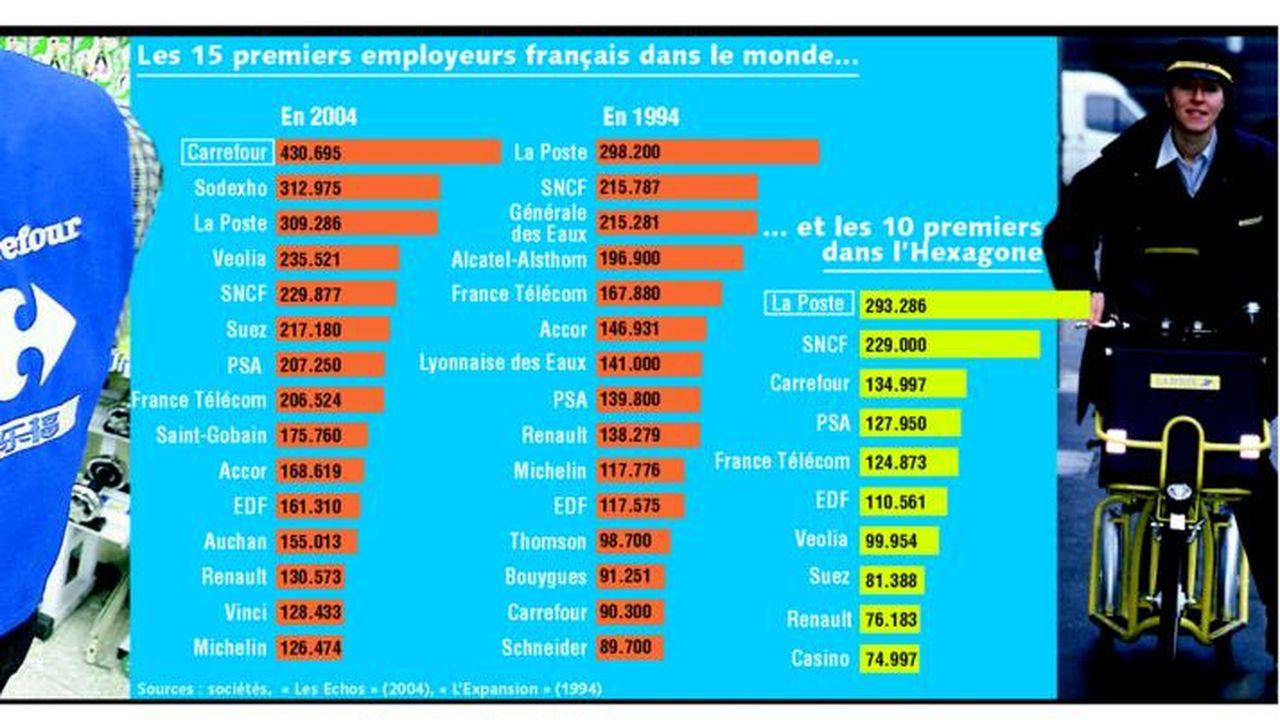 Quatre Millions De Salariés Dans Les Entreprises Du Cac 40