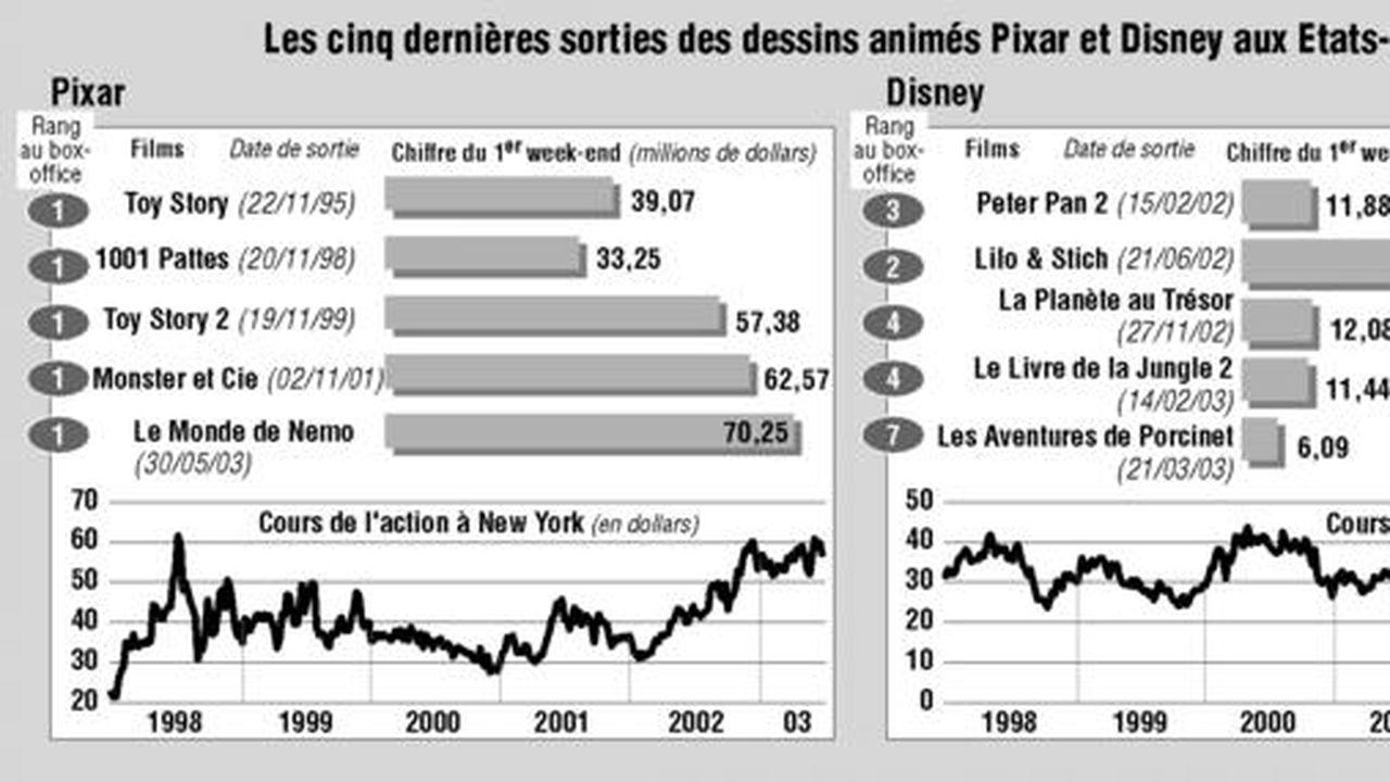 Calendrier Frequentation Disney.Comment Le Studio Pixar Est Devenu La Pepite De Disney Les